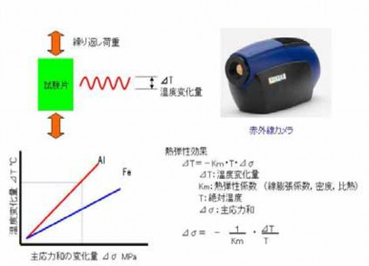 Fig4 The principle of infrared stress measurement