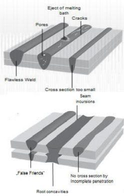 Fig.11 Various welding defects
