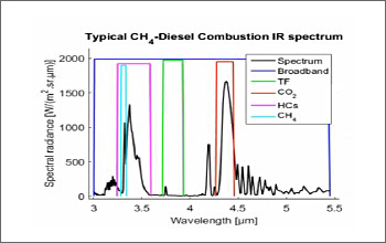 Fig.4: Infrared wave length and special band pass filters for spectral analysis for each gases and materials